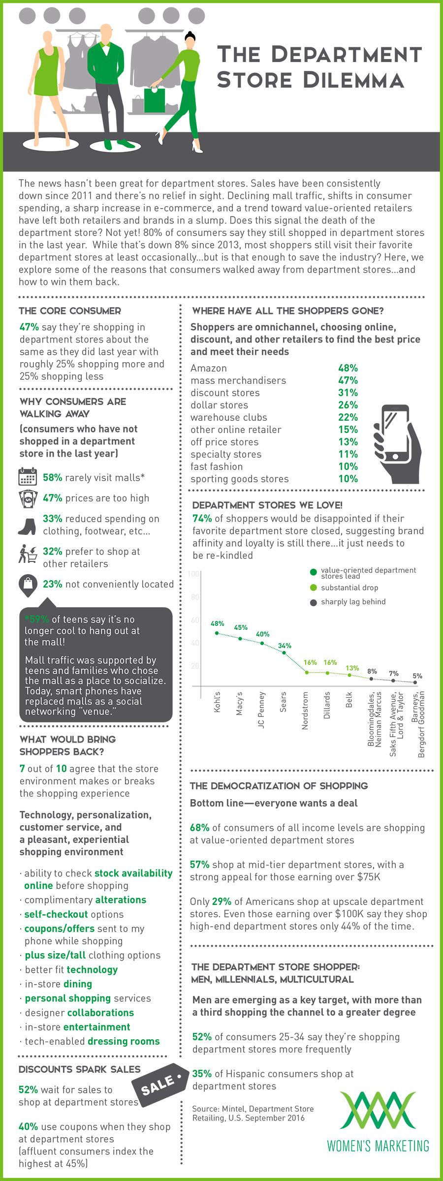TheDepartmentStoreDilemma_Infographic.jpg