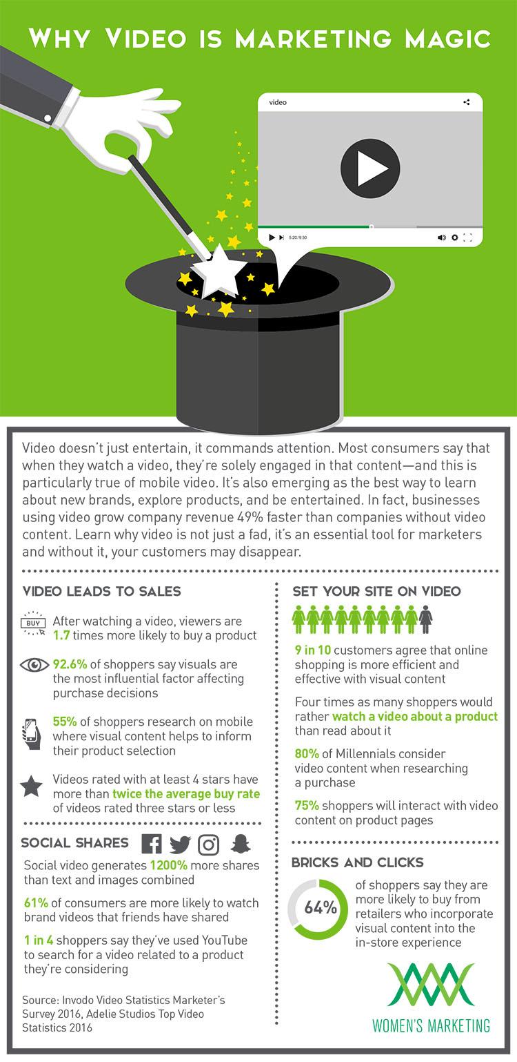 VideoisMarketingMagic_Infographic.jpg