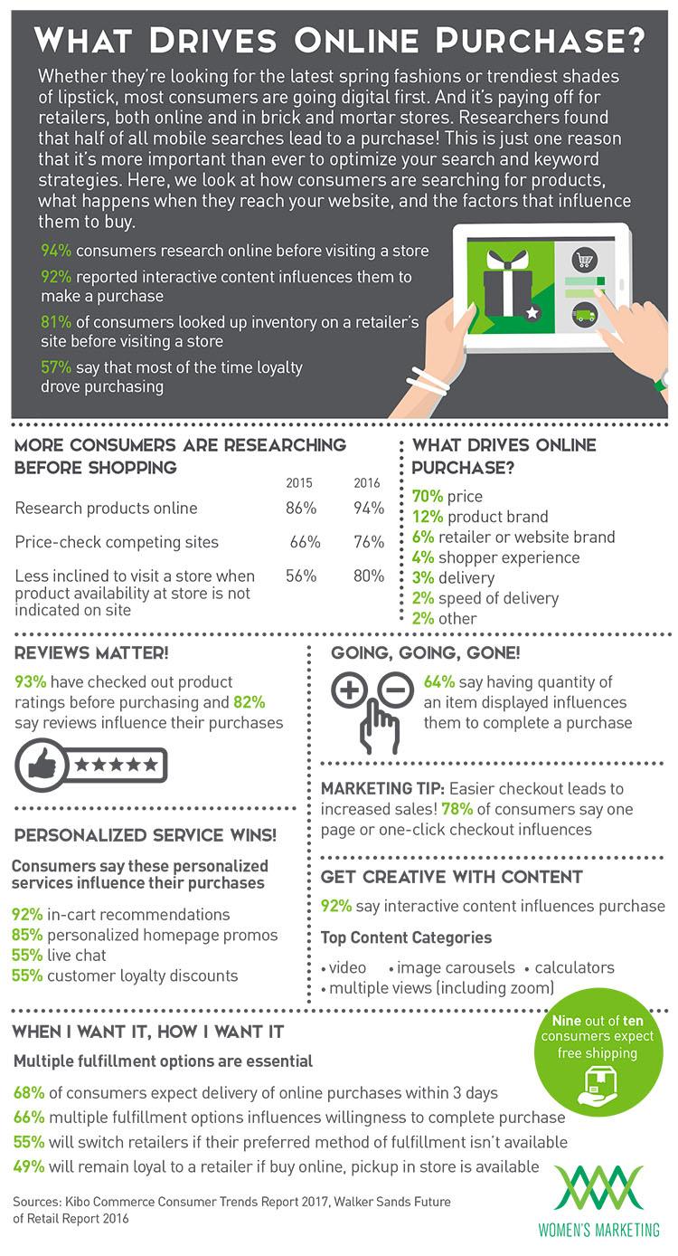 WhatDrivesOnlinePurchase_Infographic.jpg