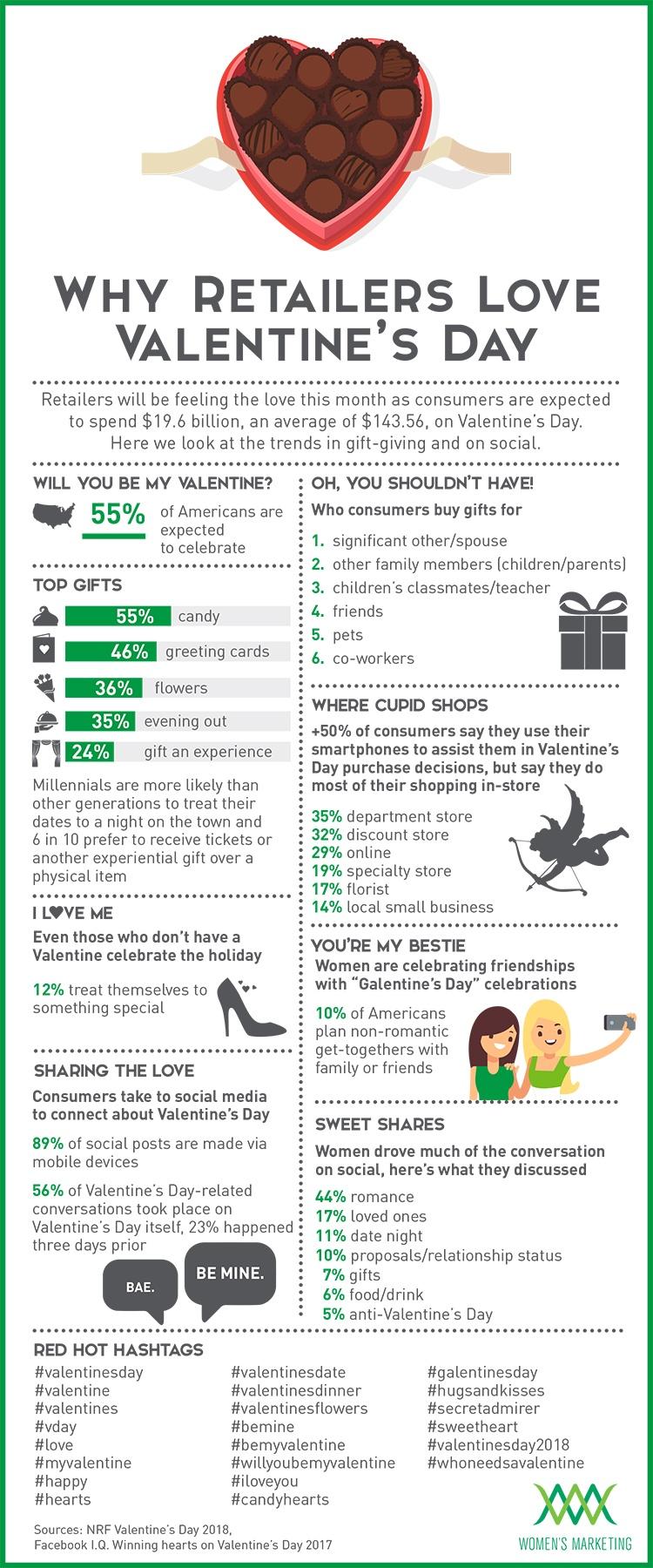 WhyRetailersLoveVDay_Infographic.jpg