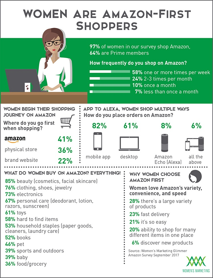 WomenAmazonFirstShoppers_InfographicNew.jpg