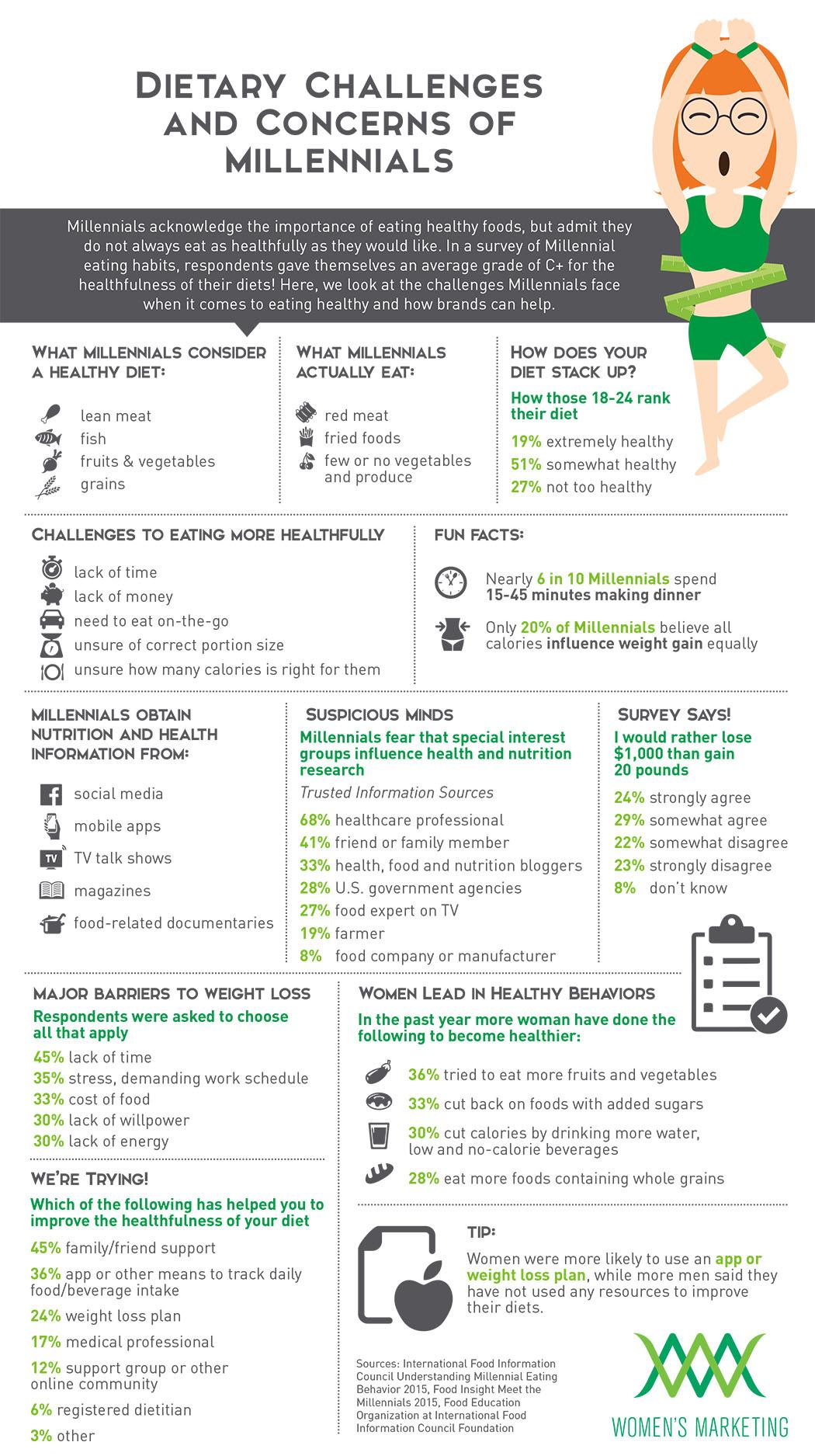 MillennialsHealthyDiet_Infographic.jpg